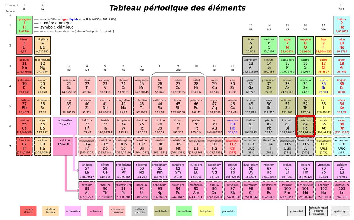 1280px-Tableau_périodique_des_éléments