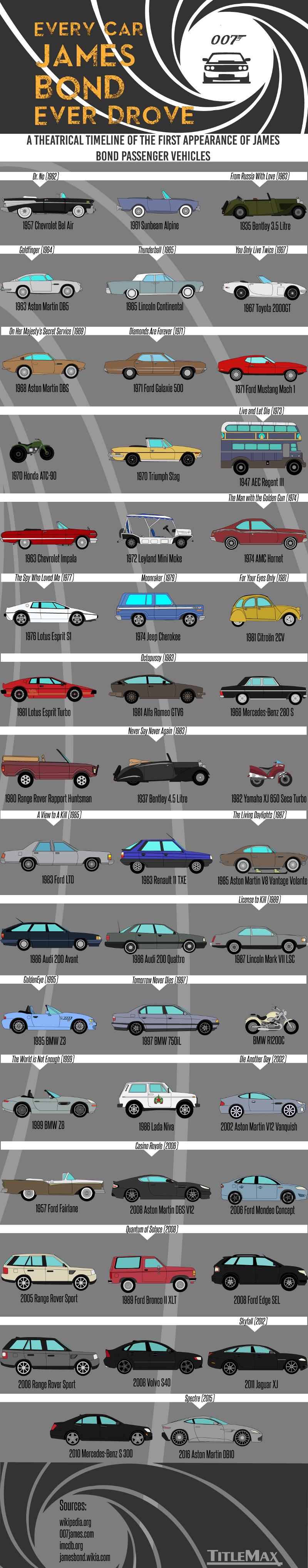 every-car-james-bond-ever-drove