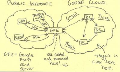 Schéma de la NSA qui explique où l'internet public et les informations récoltées par Google se croisentCrédits :